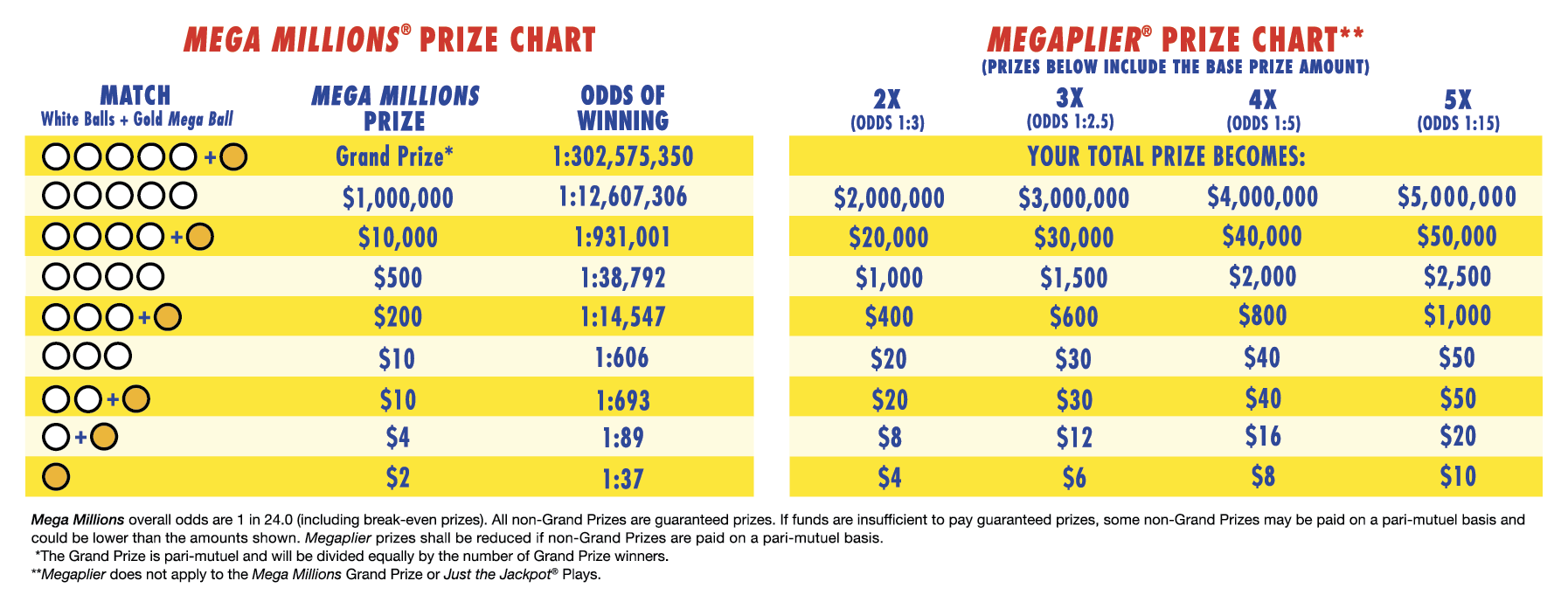 Mega Millions Past Winning Numbers