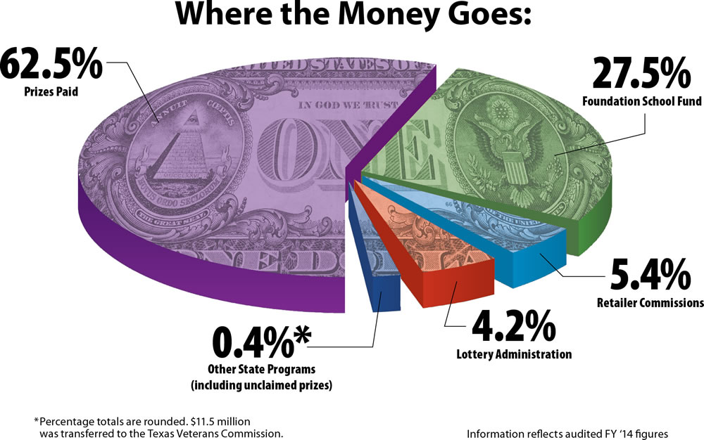 http://www.txlottery.org/export/sites/default/Images/Where-the-Money-Goes_WEB.jpg