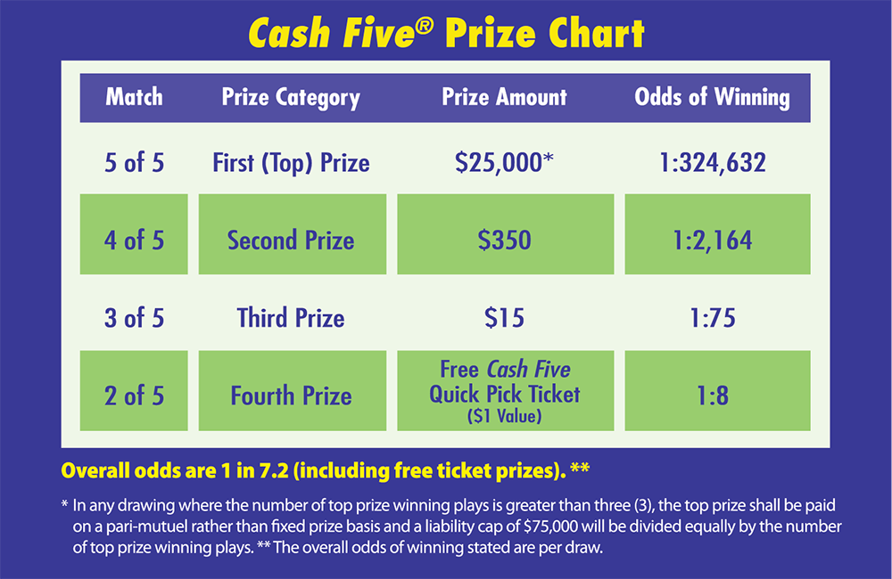 cash_five_prizechart_1000x650