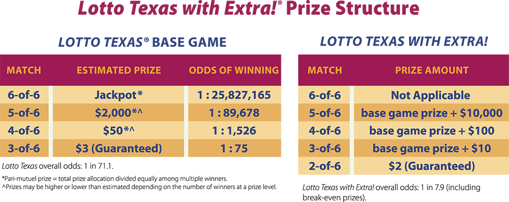 Lotto Texas Prize Chart