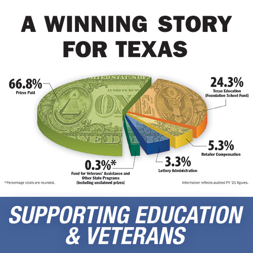 Supporting Education and Veterans